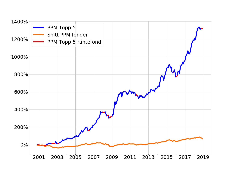 2) Bästa PPM fonder just nu